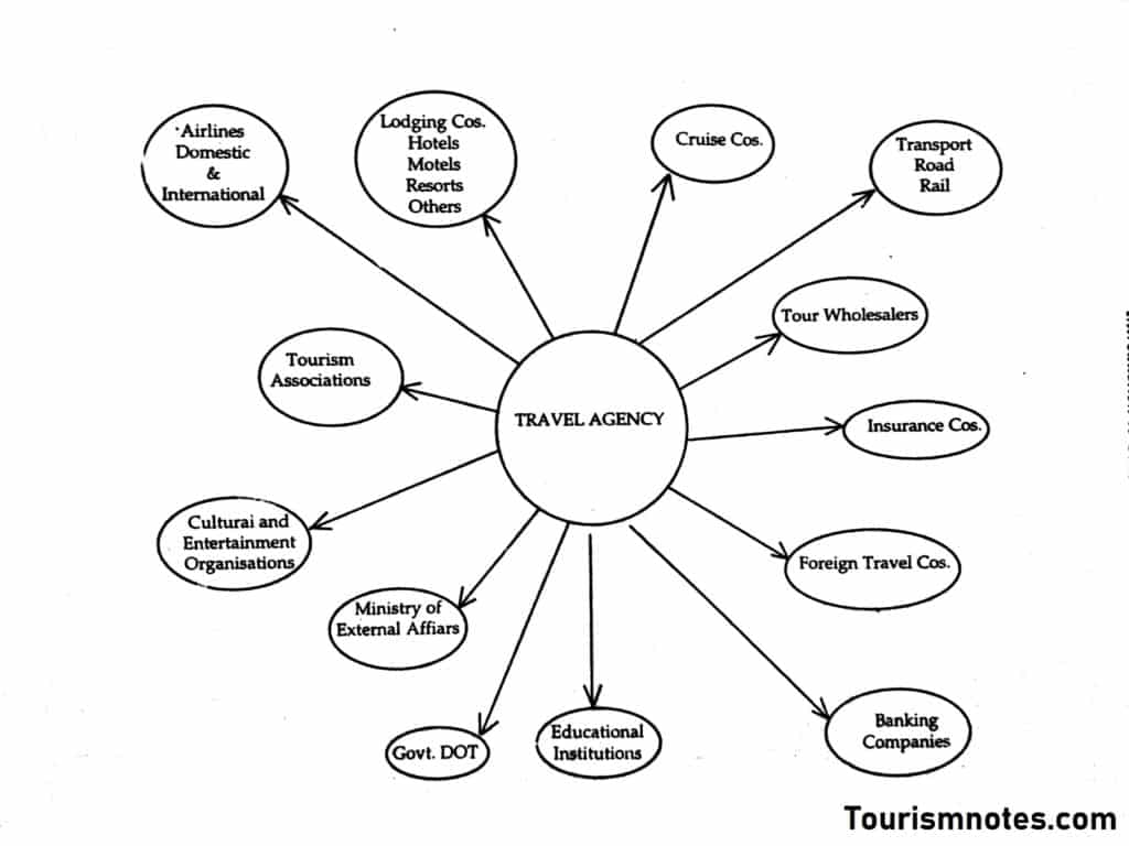 Travel Agency Linkages