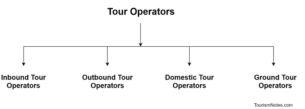 Types of Tour Operators