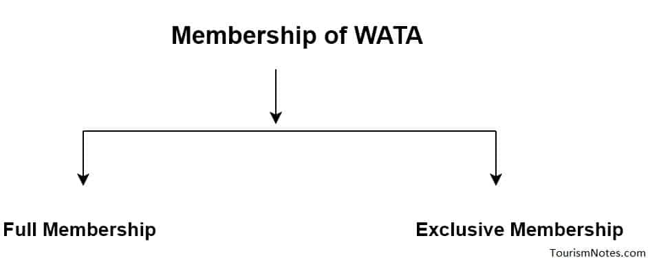 Membership of WATA