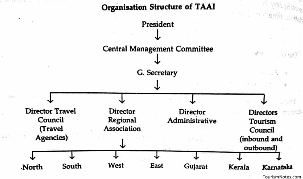Organisation Structure of TAAI