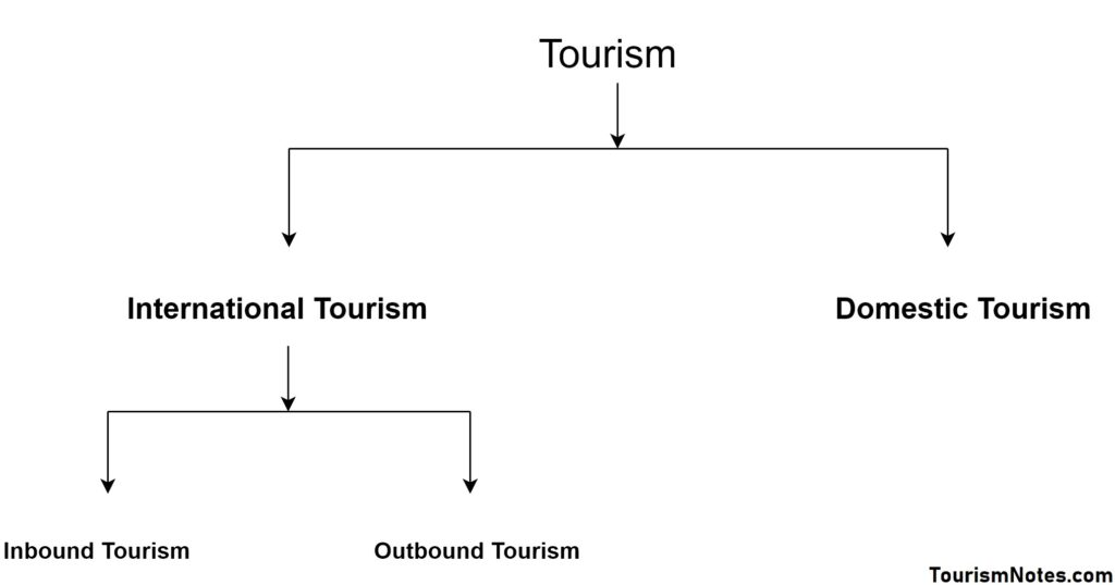 what is domestic tourism definition