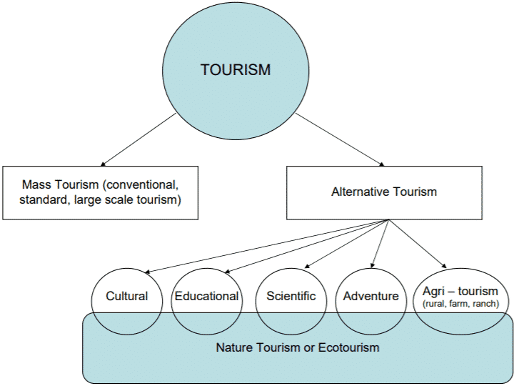 Eco Tourism - Definitions, Types, History, Characteristics